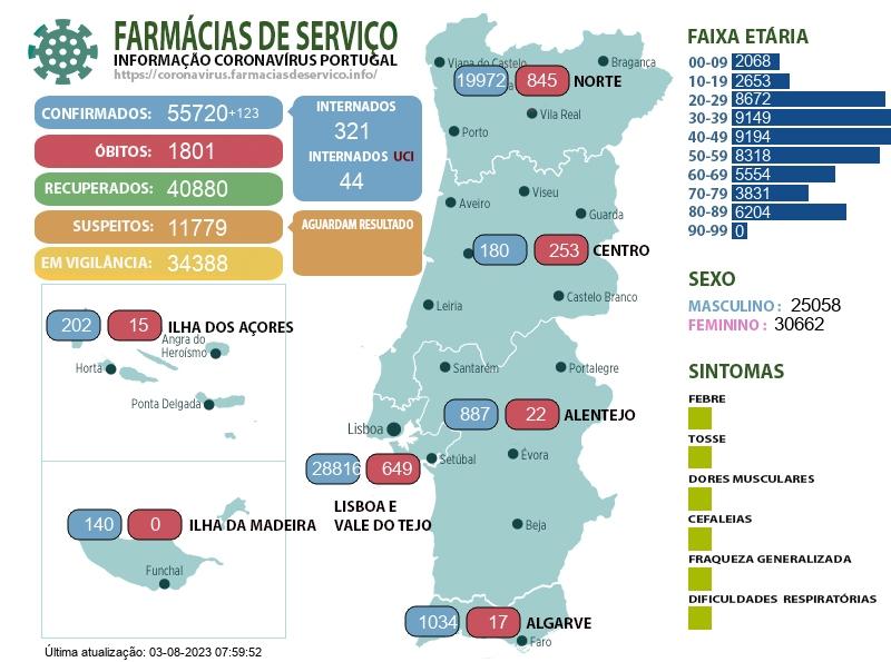 Mapa live do coronavírus em Portugal